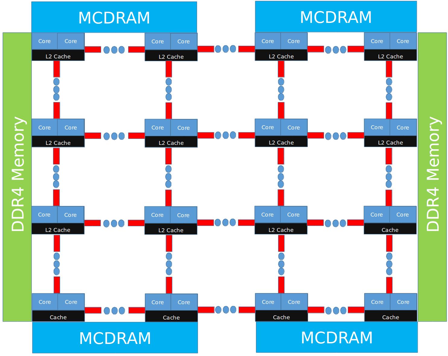 KNL schematic